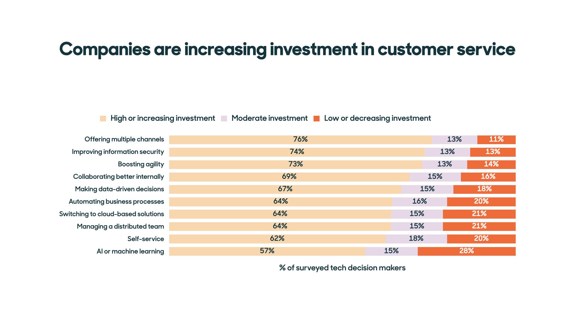 客戶服務趨勢