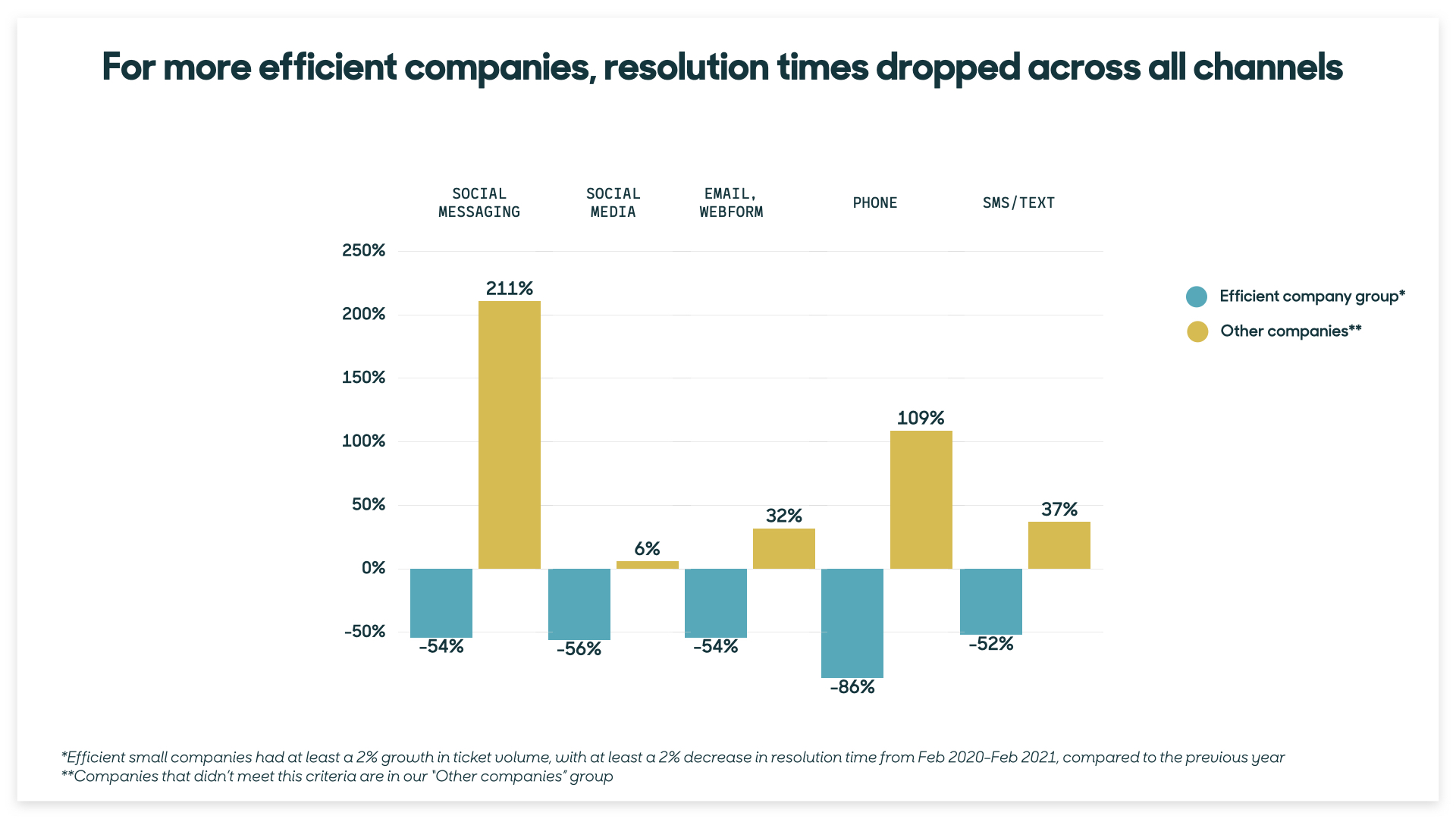 SMBs faster resolutions
