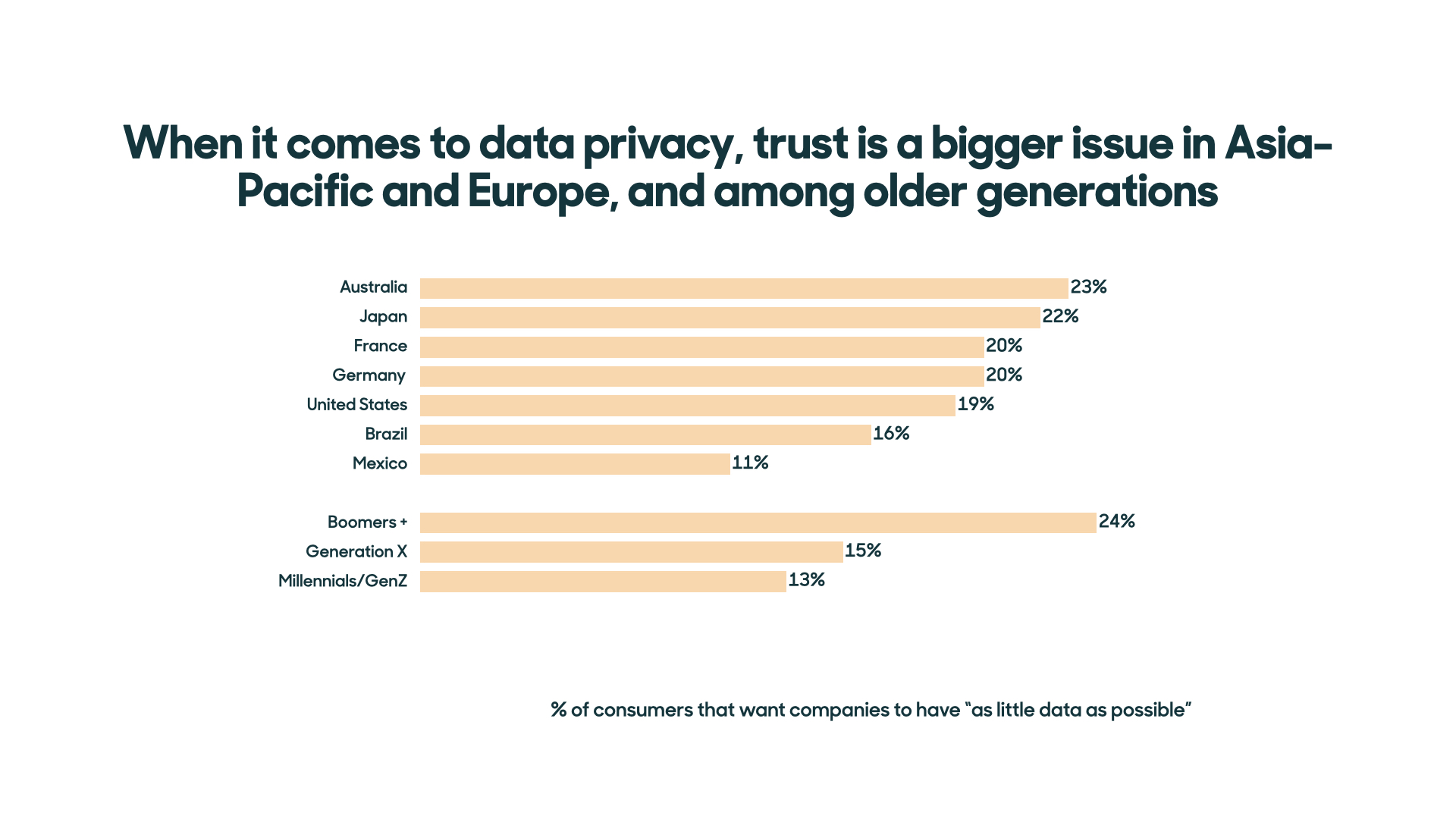 data privacy customer experience