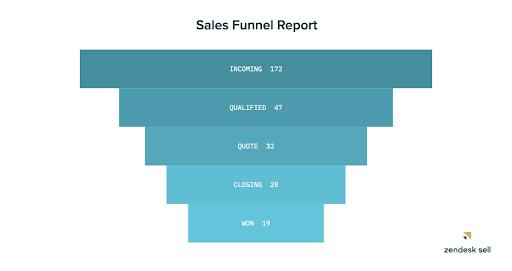 sales funnel report