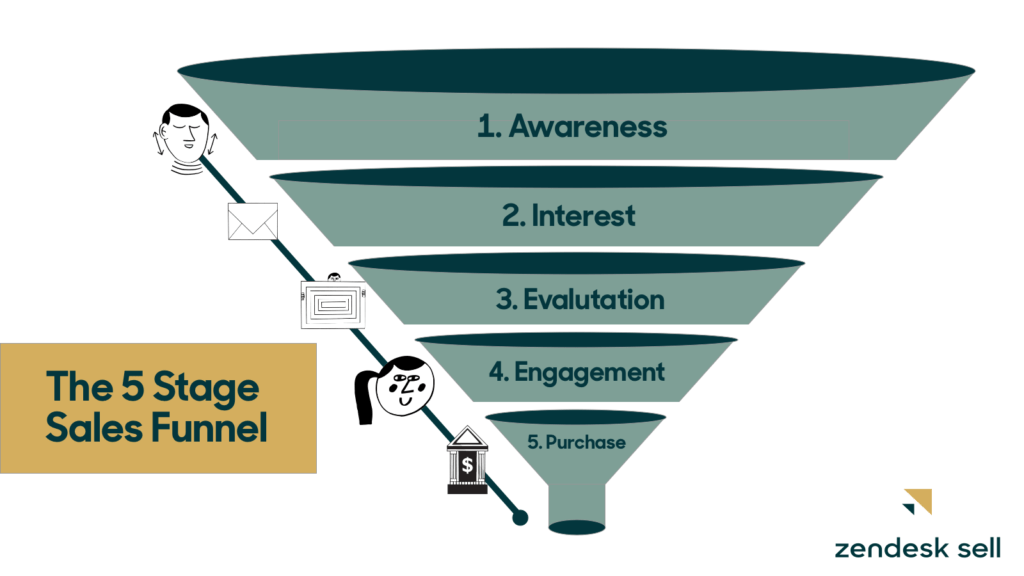 sales funnel stages