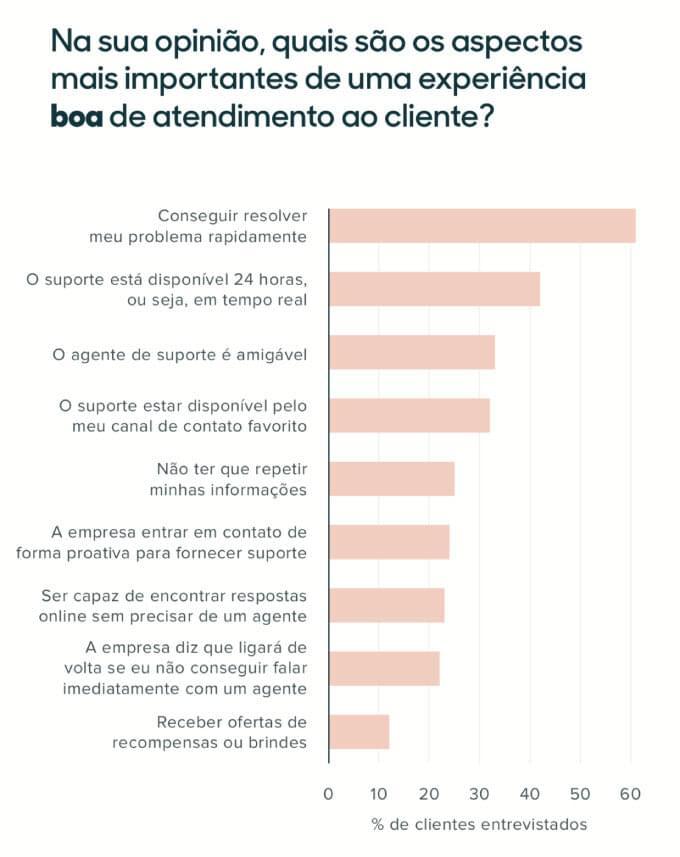 Aspectos mais importantes na experiência de atendimento ao cliente