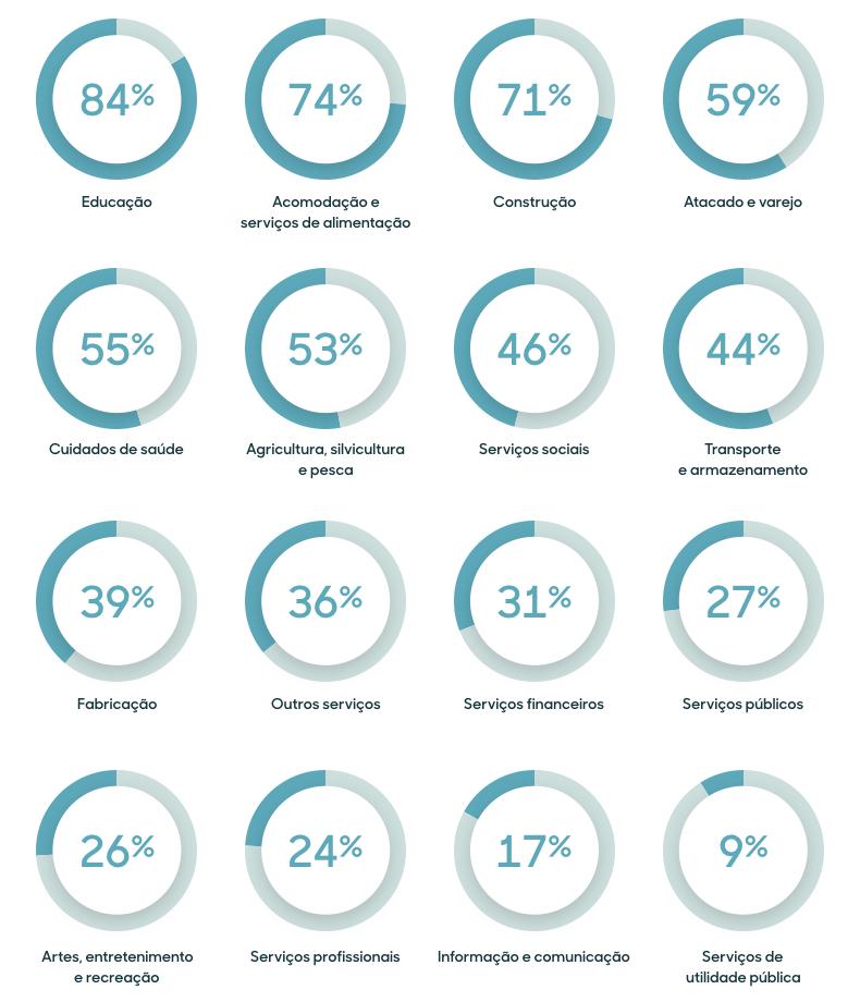 Aumento da lucratividade em diferentes segmentos a partir do uso de IA
