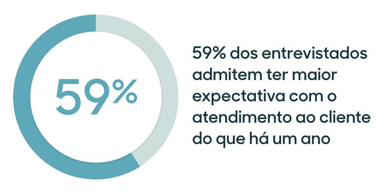 Aumento na expectativa dos clientes em relação ao atendimento que recebem