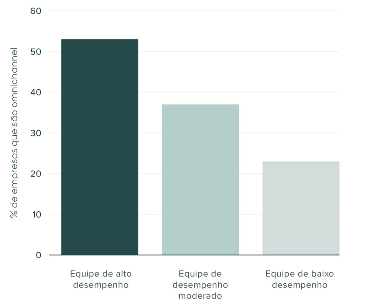 As equipes de alto desempenho são duas vezes mais propensas a adotar uma abordagem omnichannel