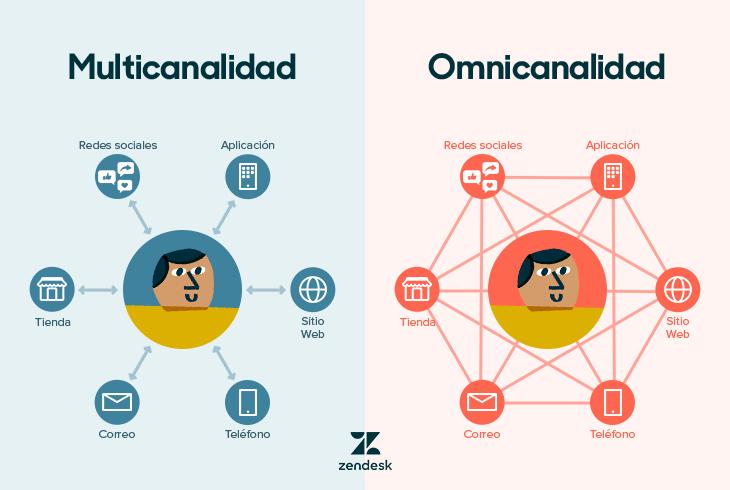 Multicanalidad vs Omnicanalidad
