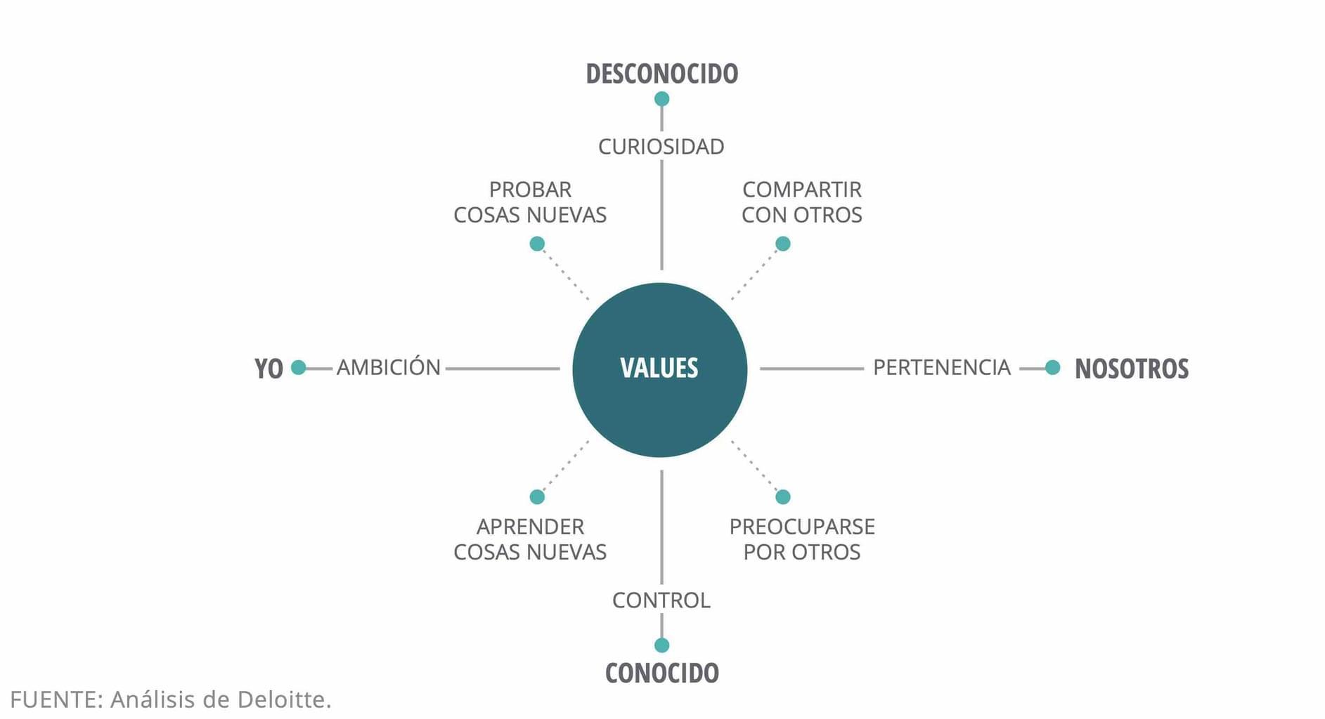 La brújula de valores humanos