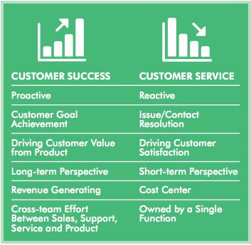 고객 성공과 고객 서비스