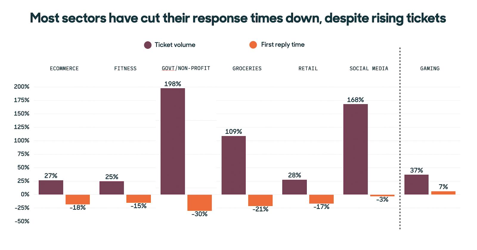 response time down