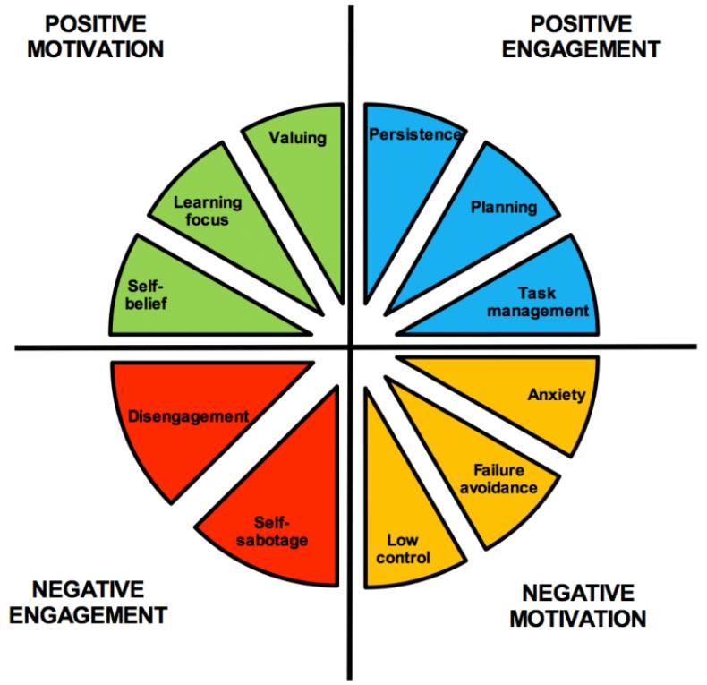 sales team motivation pie chart