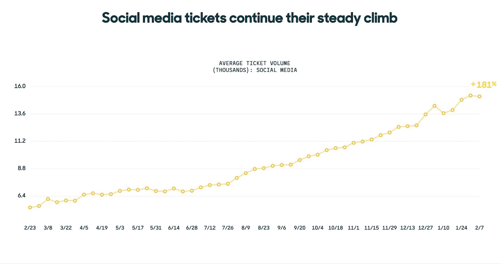 social media tickets high
