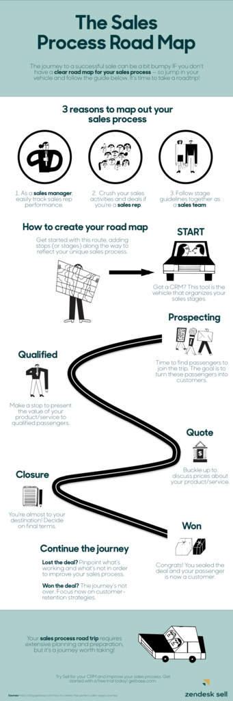 The 5 step sales process road map (infographic)
