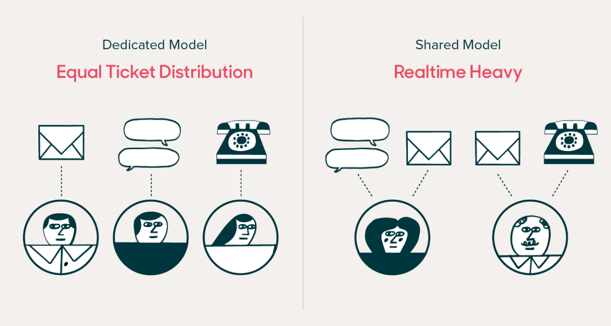 Dedicated model vs. Shared model