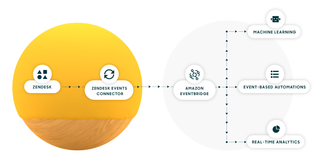 Workflow-Diagramm: Zendesk Events Connector