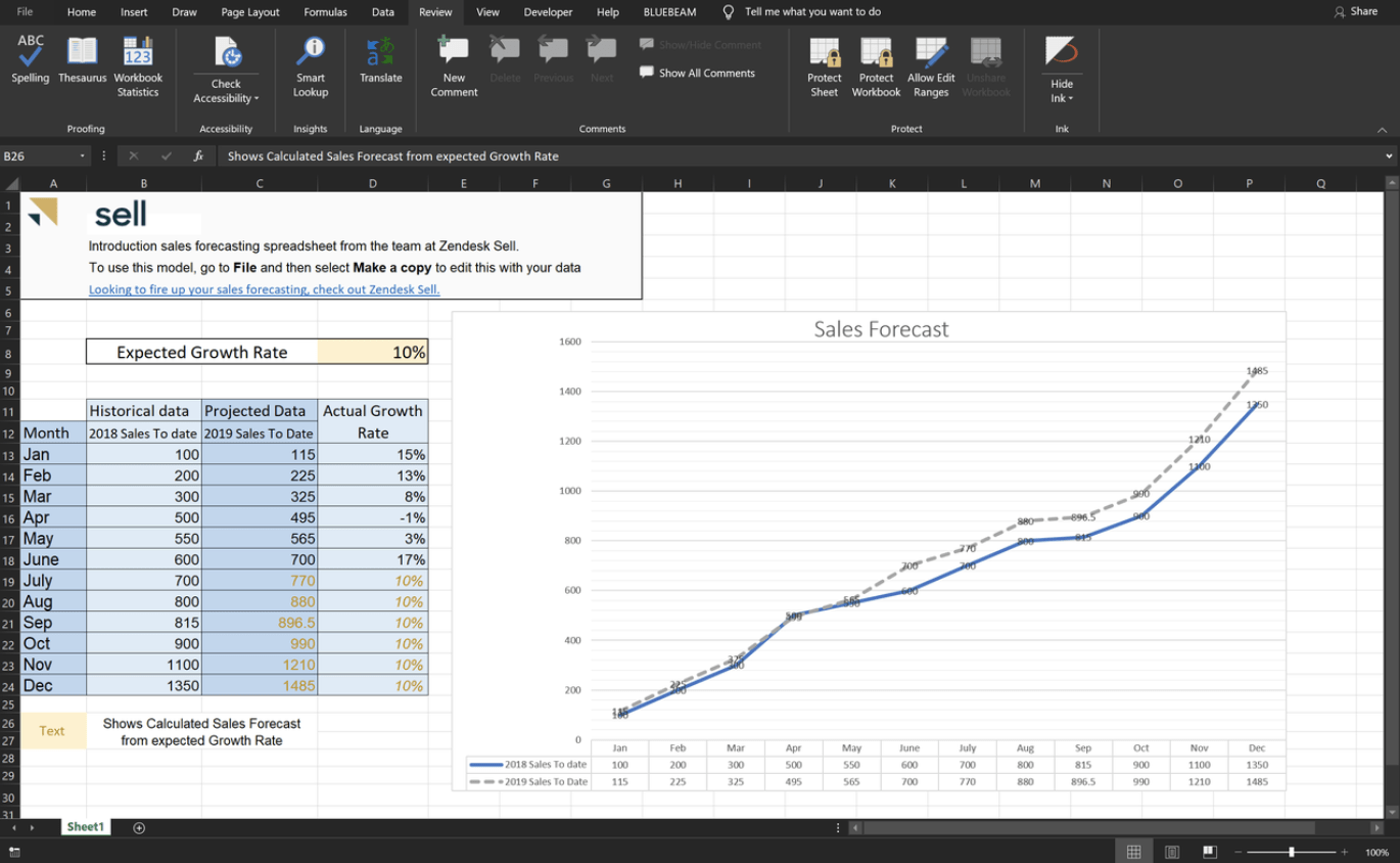 Excel spreadsheet showing sales forecast data displayed in a chart