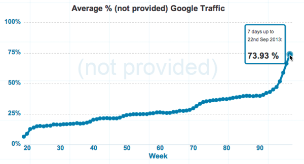 not provided count google analytics