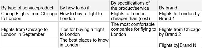 keywords-table
