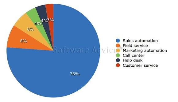 crm-buyerview-report-2013-2