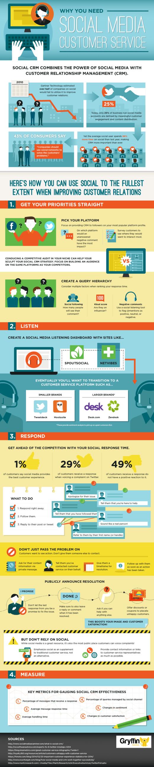 SocialMediaCustomerService (1)